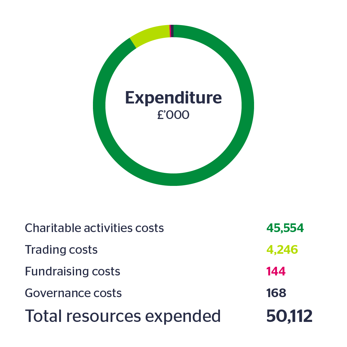 Pie chart showing YHA's expenditure in 2016/17